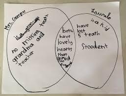 language log venn diagram with first grade spelling