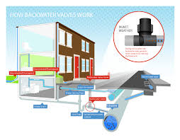 Home Plumbing System Basement Protection Program Faq Philadelphia Water Department