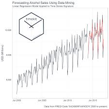 visualization of the week forecasting timekit time series forecast applications using data mining