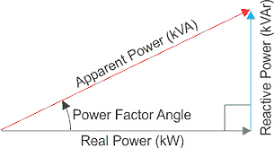 power factor calculation and power factor improvement electrical4u