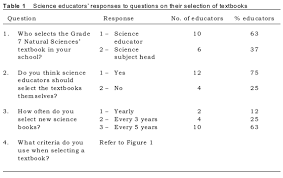 educators u0027 selection and evaluation of natural sciences textbooks