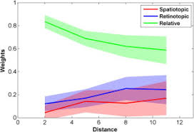 the effective reference frame in perceptual judgments of motion