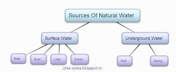 6th class cbse notes science ch14 water mcqs pdf 2017