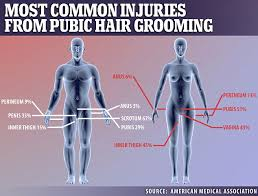 hottest way to shape your pubic hair a quarter of people who groom their pubic hair get hurt daily