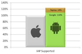difference between iphone and android klipinterest difference between ios and android features
