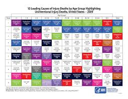 ten leading causes of death and injury images injury center cdc