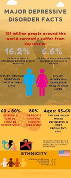 interesting depression facts major depression disorder