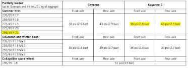 porsche cayenne tire size variation in recommended tire pressure rennlist porsche
