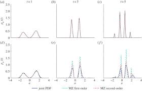 statistical analysis and simulation of random shocks in stochastic