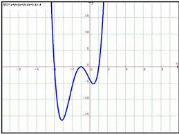 polynomial functions math tutorvista com