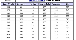 Bench Press Standards By Age Bench Press Standards For Men Follow The Link For More