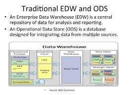 architecture oracle data warehouse architecture style home