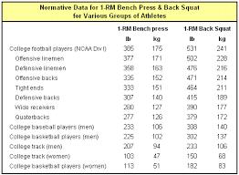 Increase Bench Press Chart Max Rep Calculator Bench Press Chart Printable Bench Press Chart