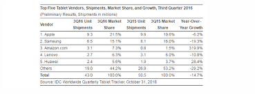 amazon black friday tablet sales tablet market weak in q3 but apple u0027s ipad pro holds and amazon u0027s