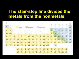 Cr On The Periodic Table Lecture 6 1 The Periodic Table