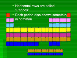 the rows of the periodic table are called the periodic table