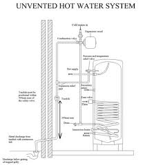 building regulations unvented water systems