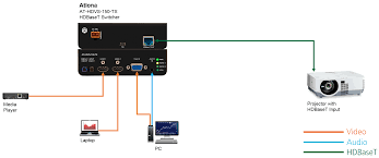 three input switcher for hdmi and vga sources with hdbaset output