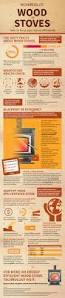 the complete guide to wood burning stoves u2013 elemental green u2013 medium