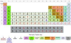 Potassium On Periodic Table Untitled Document