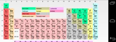 The Periodic Table Of Elements The Power Of The Periodic Table Of The Elements In Your Android Device