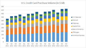 a look at the country s largest card lenders credit card payment