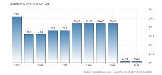 bureau des contributions directes luxembourg luxembourg corporate tax rate 1993 2018 data chart calendar