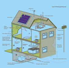 Sustainable House Design Ideas Collection Self Sufficient House Plans Photos Best Image Libraries