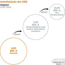 K He Kaufen Wo Karlsruhe Moniert Ezb Anleihekäufe Wo Sind Die Grenzen Der