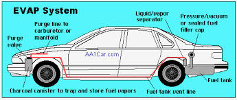 evap system check engine light evaporative emission control system