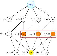 journal of sensor and actuator networks an open access journal