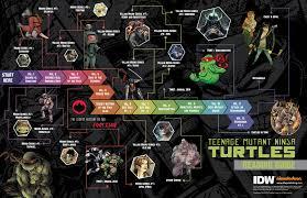 official tmnt comic book primer tmnt