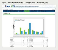 medication incident report form template community pharmacy incident reporting a new tool for community