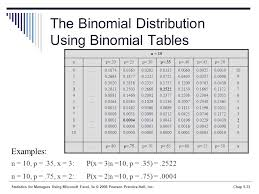 Binomial Tables Statistics For Managers Using Microsoft Excel 5th Edition Ppt
