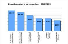 what is the cost of cremation pin by dfs memorials on funeral planning guides