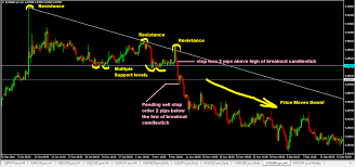 chart pattern trading system descending triangle chart pattern forex trading strategy