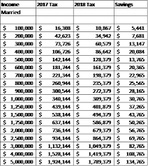 tax rate table 2017 federal income tax table 2018 vs 2017 by 100 000s