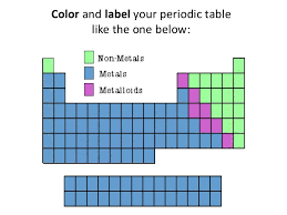 Nonmetals In The Periodic Table Metals Non Metals And Metalloids