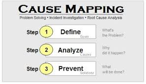 root cause analysis template office pinterest