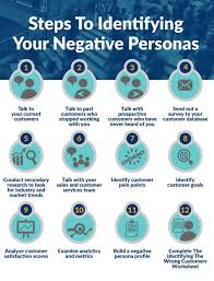 why you need negative buyer personas for better customer acquisition