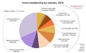 bureau union union membership declines in 2010 the economics daily u s