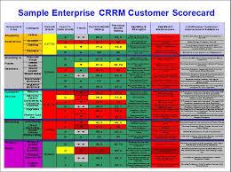 Supplier Scorecard Template Excel Customer Management Dashboard Stevenjeffes Social Media