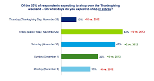 best black friday deals in stores the plot to ruin thanksgiving is backfiring in 1 chart huffpost