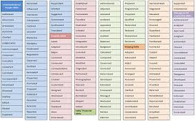 Power Verbs For Your Resume Computer Abuse Essay Full Auth4 Filmbay Yn1ii Qj Html Esl