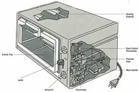 Sunbeam Oven Toaster How To Repair A Toaster Oven How To Repair Small Appliances