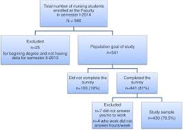 impact of paid work on the academic performance of nursing