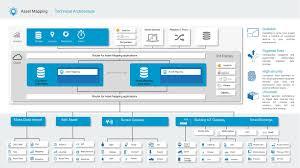asset mapping asset mapping cloud platform iot global