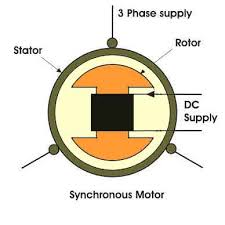 synchronous motor drives electrical4u