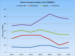 average heat bill for 2 bedroom apartment awesome average utility bill for 2 bedroom apartment contemporary