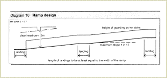 Standard Handrail Height Uk Building Regulations 2010 K